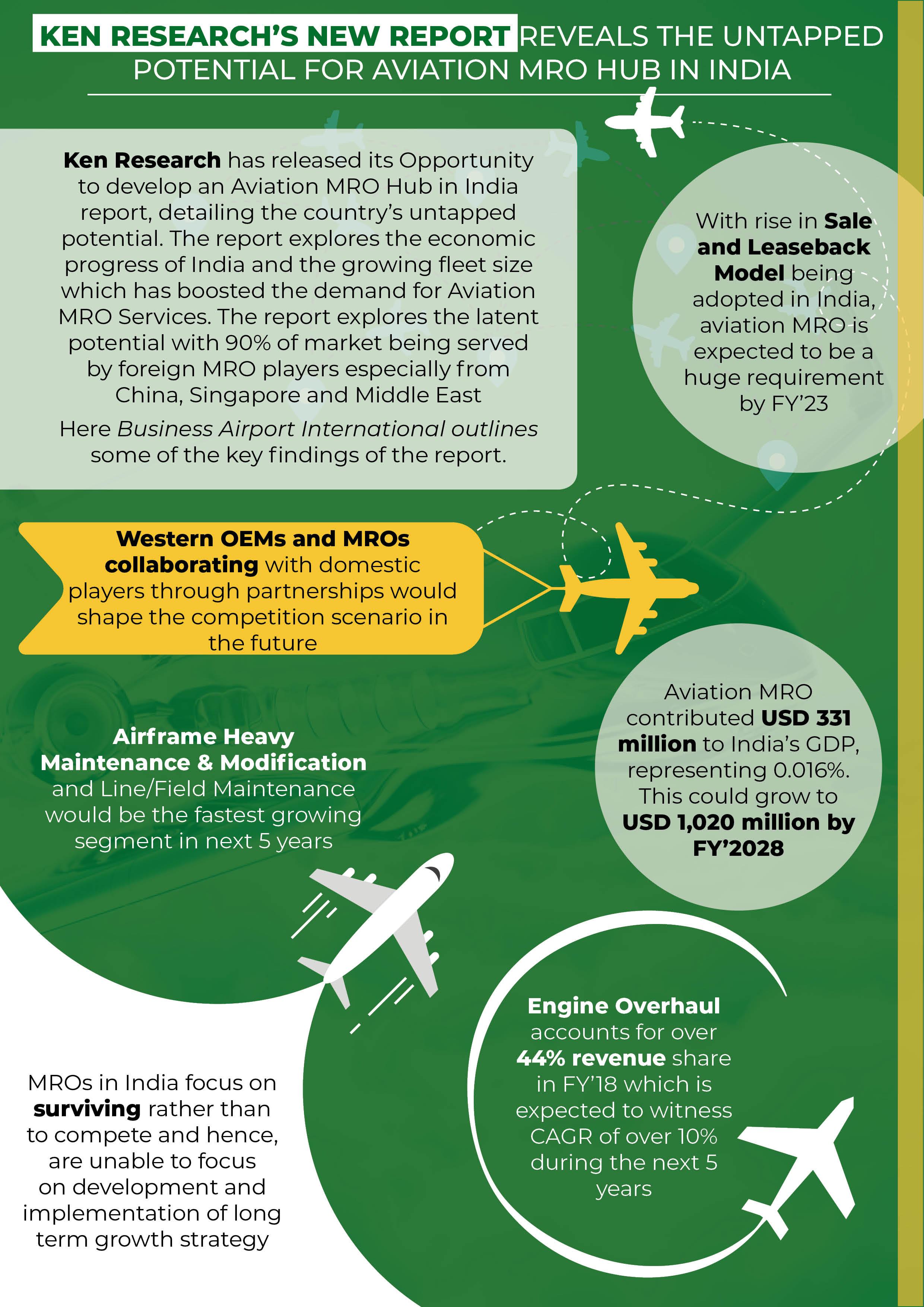 Aviation Mro Business Airport